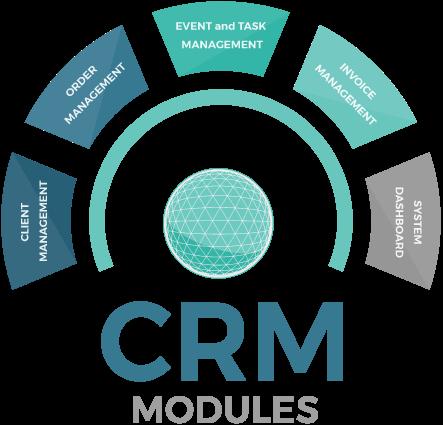 CRM Modules